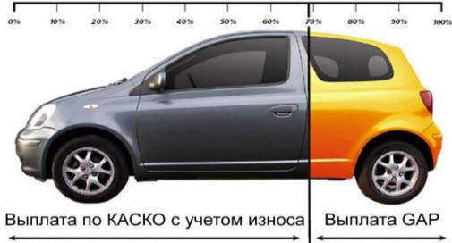 gap страхование автомобиль по частям