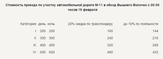новый тариф на проезд по скоростной дороге м11