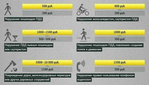 Увеличение количества штрафных санкций