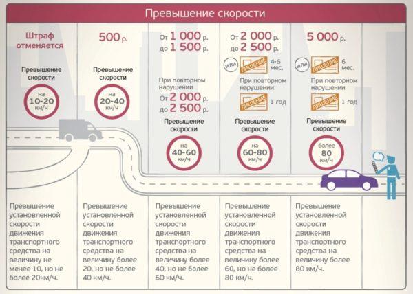 Штрафы за превышение скорости в зонах «успокоенного движения»