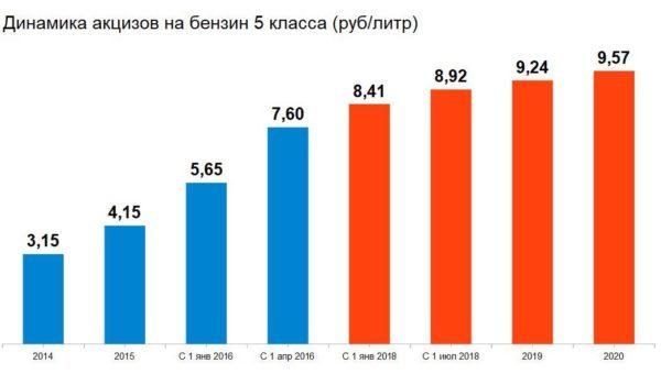 Рост топливных акцизов