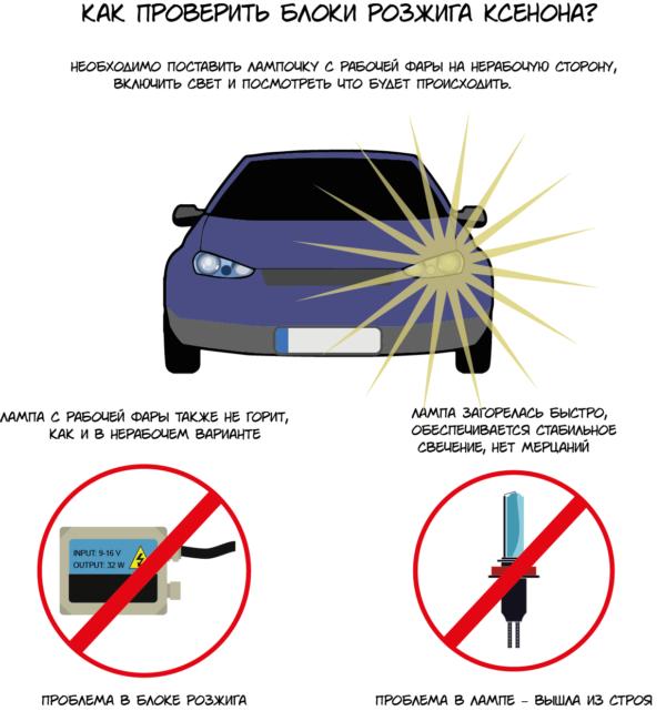 Ксенон в авто: неисправность блока розжига лампы (фото, видео)