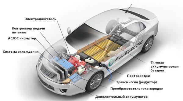 elektromobil ustrojstvo