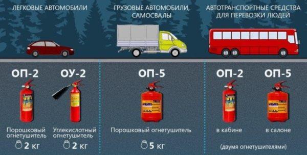 kakoy-ognetushitel-vyibrat-v-avtomobil