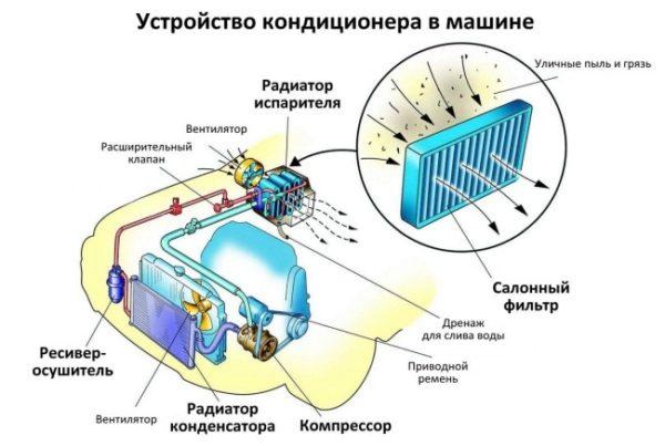 Как влияет и сколько мощности забирает включенный кондиционер автомобиля при разгоне и обгоне