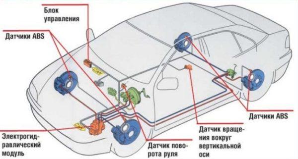 Как влияет ABS на тормозной путь автомобиля: сравнение и правила использования системы