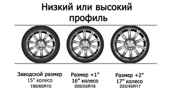 vysokij i nizkij profil kolesa