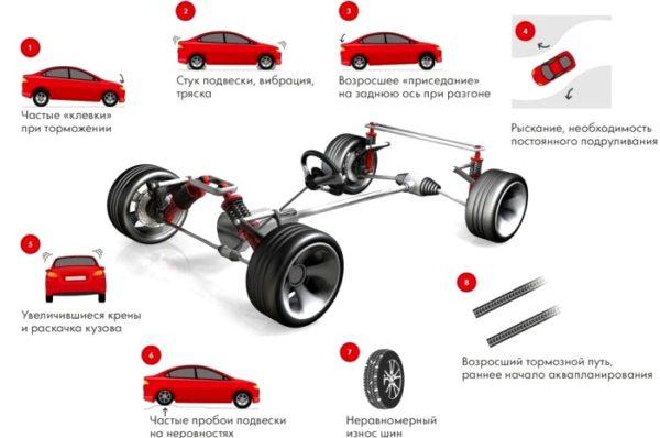 Симптомы износа и неисправности амортизаторов автомобиля