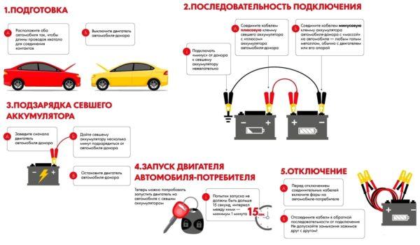 Как правильно и безопасно «прикурить» автомобиль?