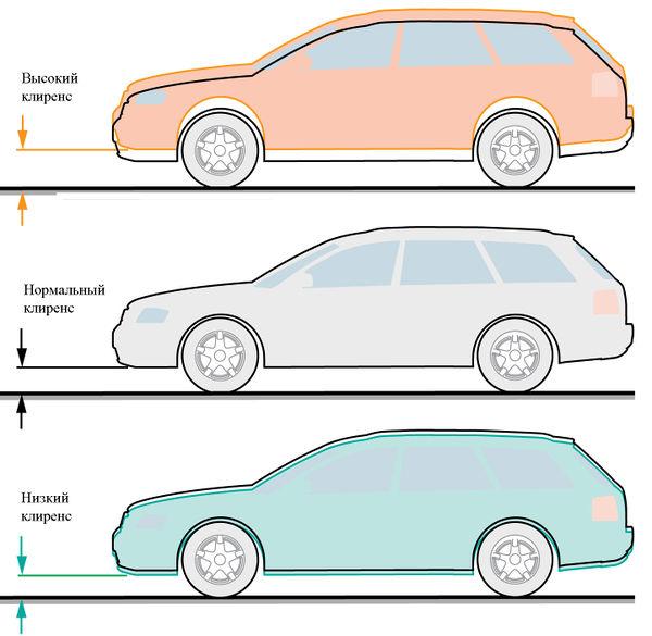 От чего зависит проходимость вашего авто