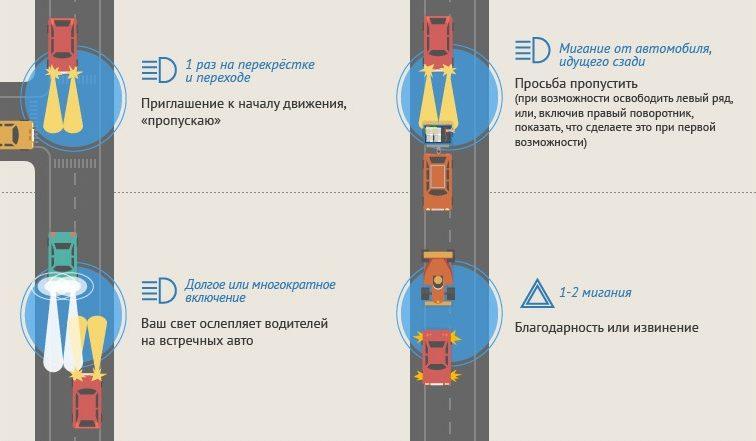 Учимся водительскому этикету