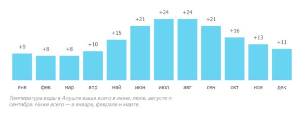 график температур