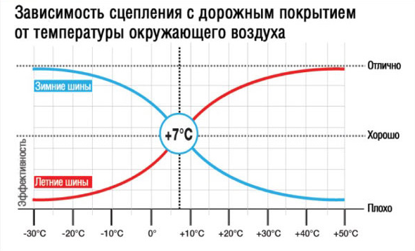 Когда менять резину на зимнюю в 2019 году в Москве