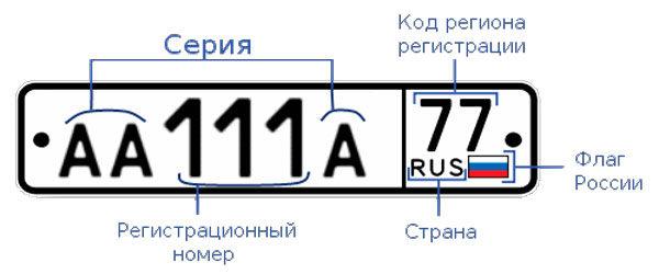 Что означают номера на автомобиле с двумя буквами в начале