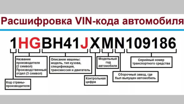 Как проверить комплектацию машины по Вин коду и какие сведения можно получить