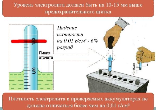 Как правильно доливать дистиллированную воду в АКБ и какое необходимо количество