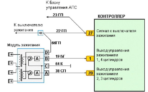Способы проверки исправности работы модуля зажигания на ВАЗ 2114 и других моделях