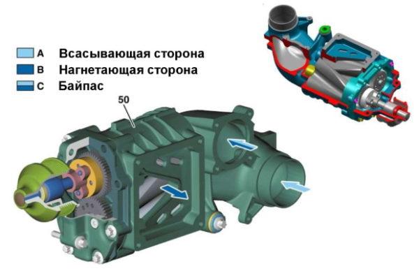 Что такое механический нагнетатель и как он работает