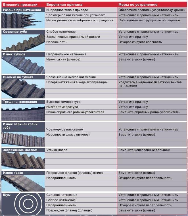 Как понять, что нужно менять ремень ГРМ и причины износа
