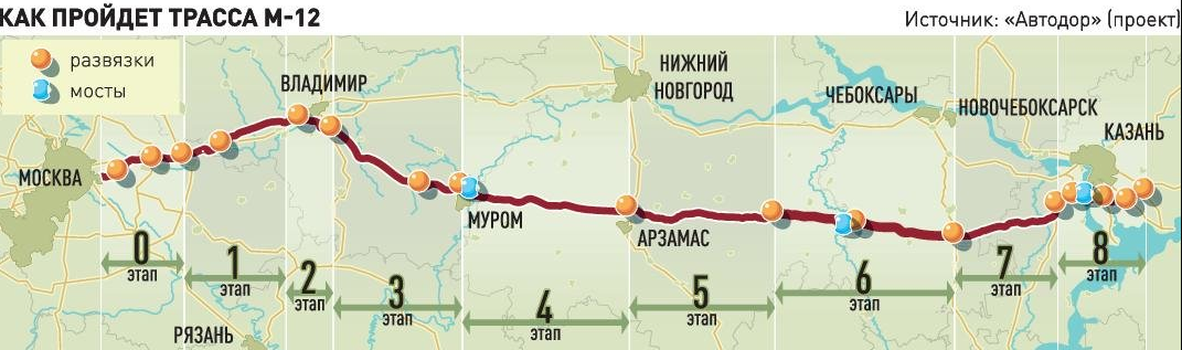 Скоростная трасса Москва Казань (схема прохождения)