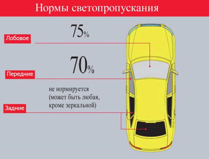 Штраф за тонировку в 2021 году - размер и изменения в России